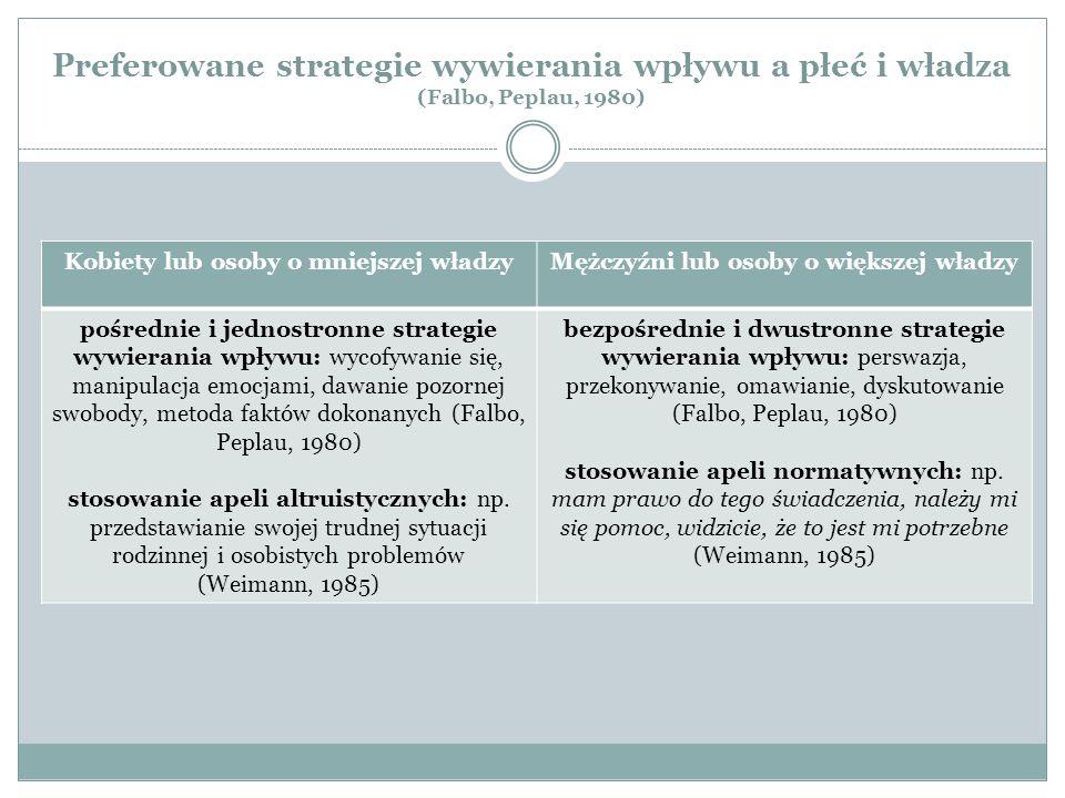 Preferowane strategie wywierania wpływu a płeć i władza (Falbo, Peplau, 1980)