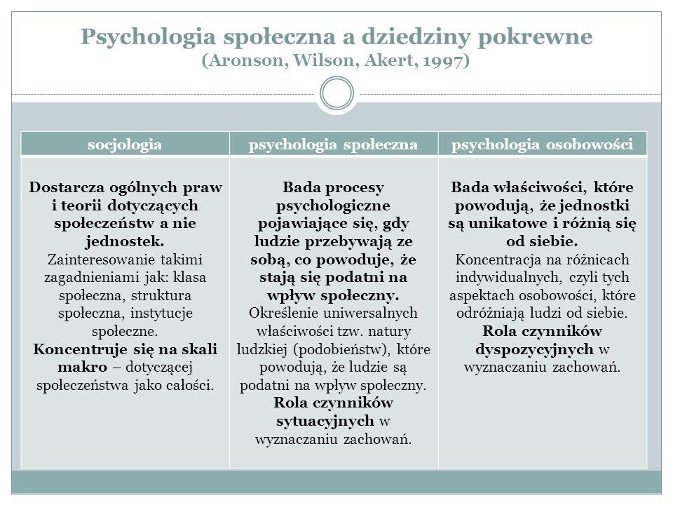 psychologia społeczna psychologia osobowości