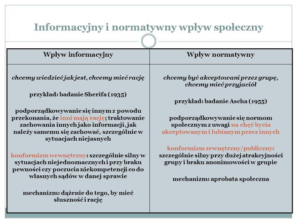Informacyjny i normatywny wpływ społeczny