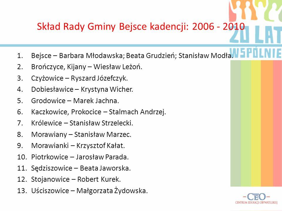 Skład Rady Gminy Bejsce kadencji: 2006 - 2010
