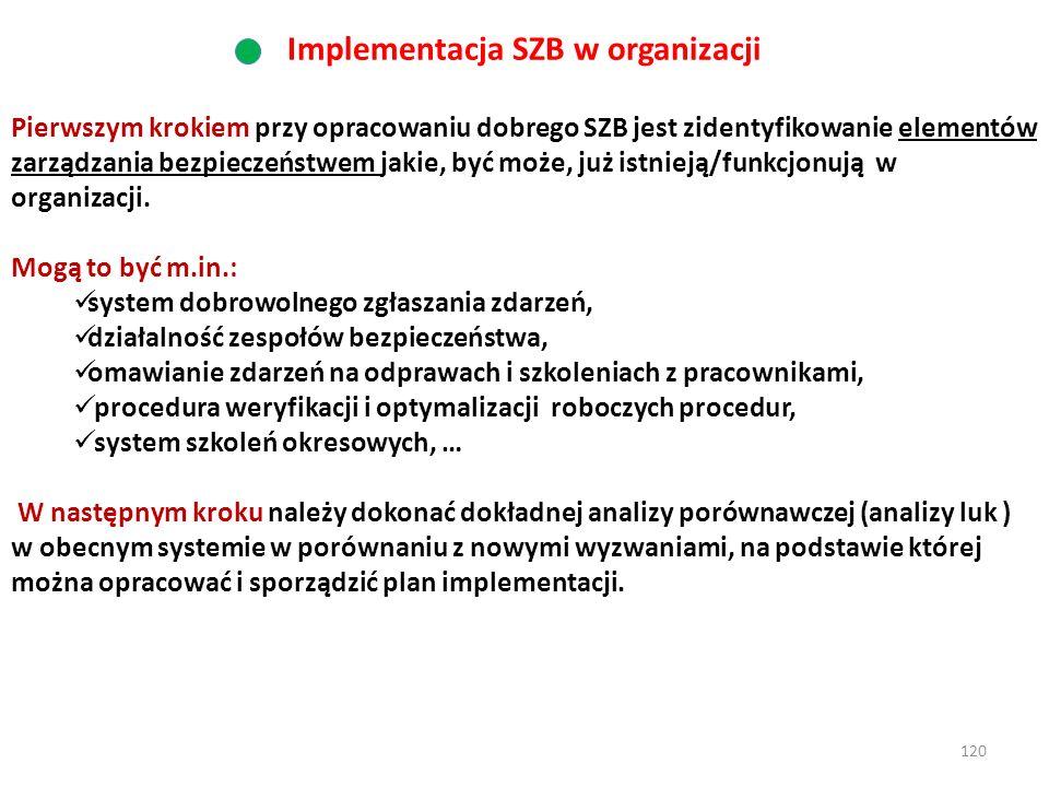 Implementacja SZB w organizacji