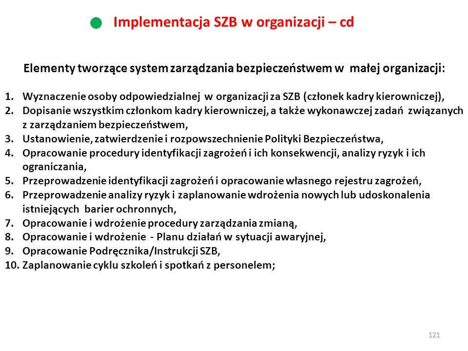 Implementacja SZB w organizacji – cd