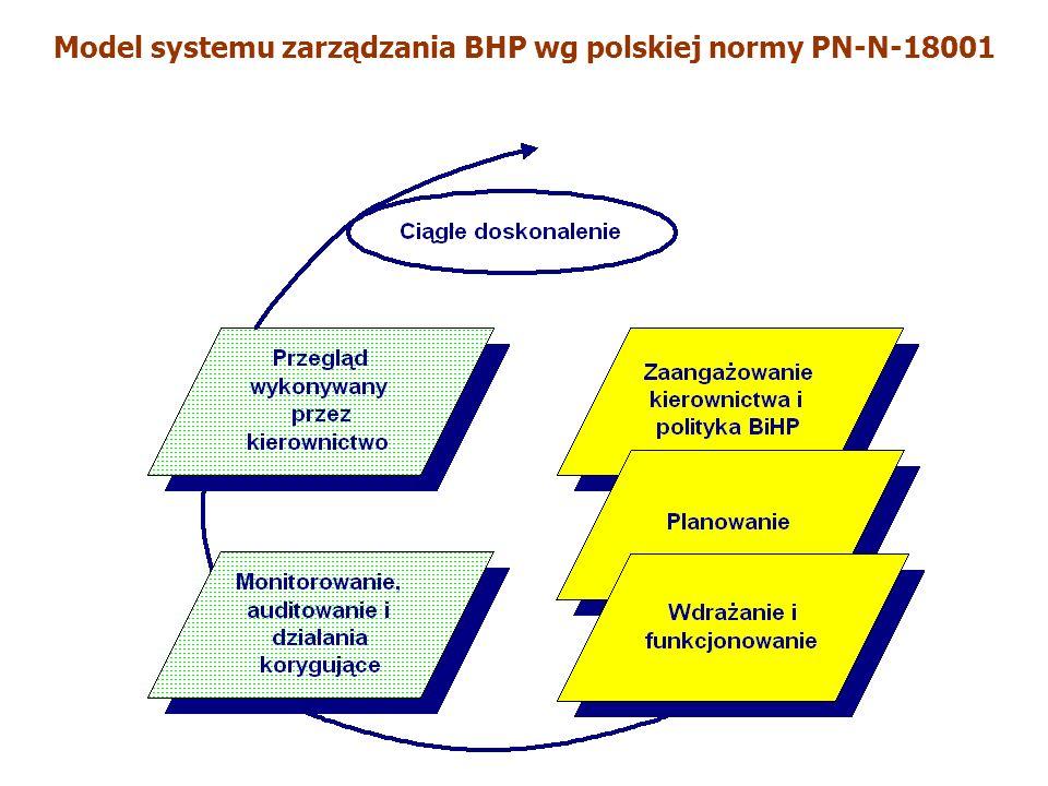 Model systemu zarządzania BHP wg polskiej normy PN-N-18001