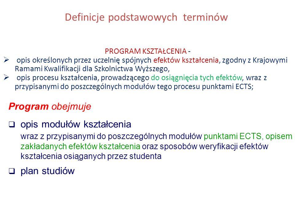 Definicje podstawowych terminów