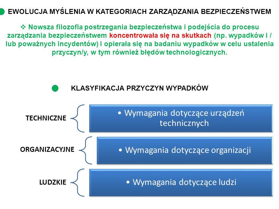 Wymagania dotyczące urządzeń technicznych