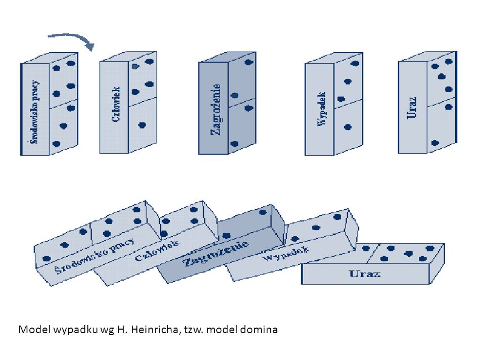 Model wypadku wg H. Heinricha, tzw. model domina