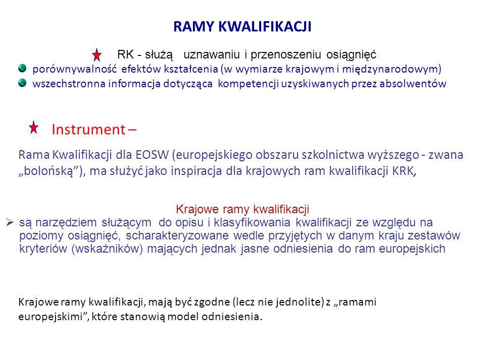 Ramy kwalifikacji Instrument –