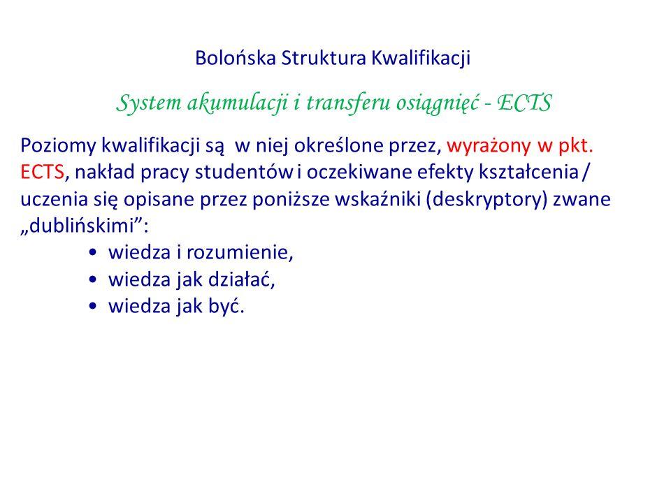 System akumulacji i transferu osiągnięć - ECTS
