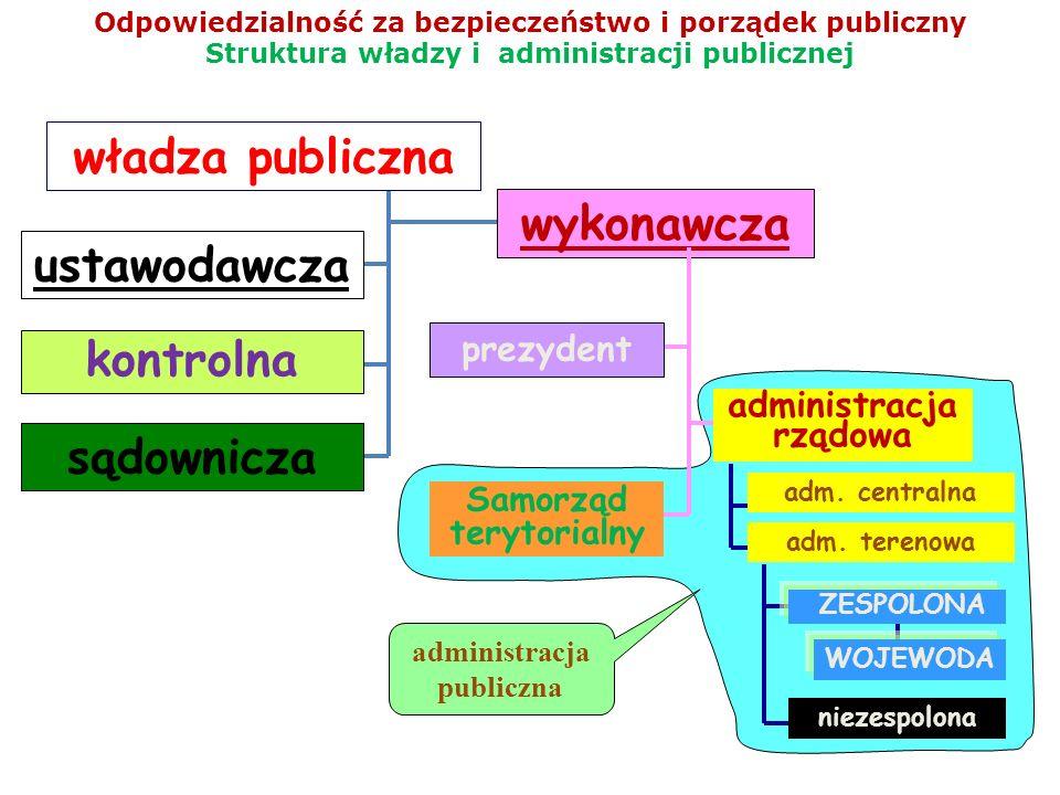 administracja rządowa Samorząd terytorialny administracja publiczna