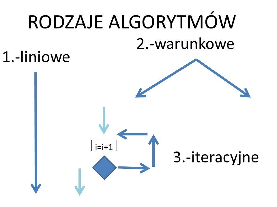 RODZAJE ALGORYTMÓW 2.-warunkowe 1.-liniowe i=i+1 3.-iteracyjne