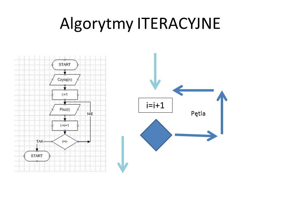 Algorytmy ITERACYJNE i=i+1 Pętla