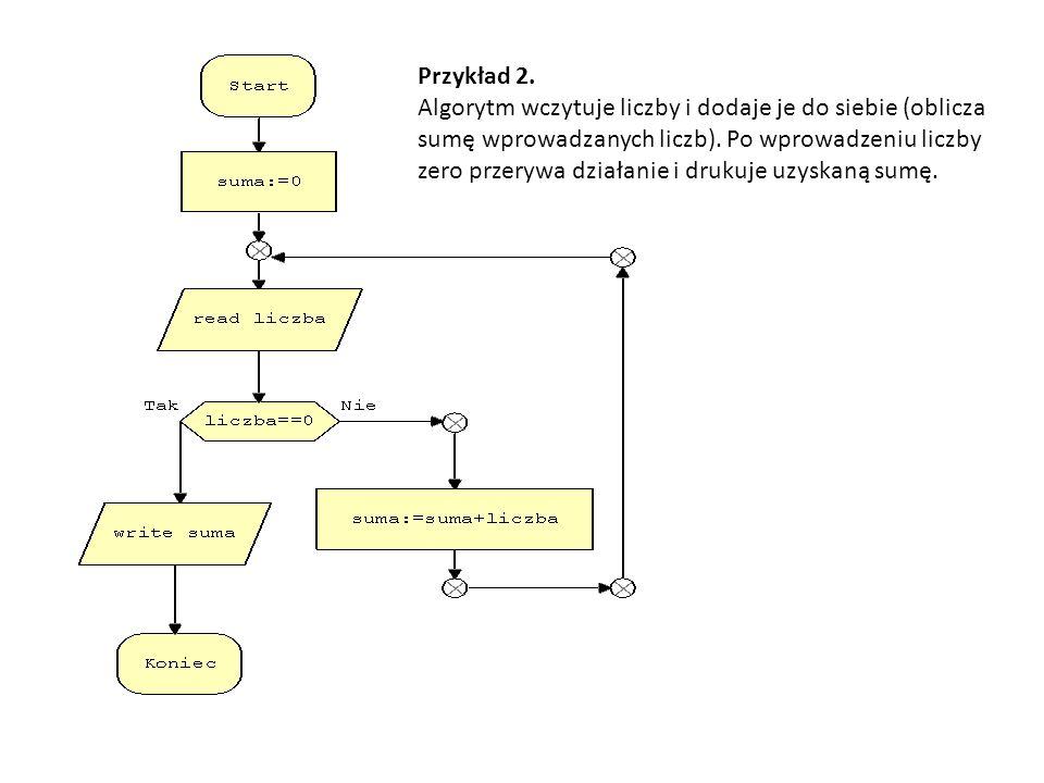 Przykład 2. Algorytm wczytuje liczby i dodaje je do siebie (oblicza sumę wprowadzanych liczb).