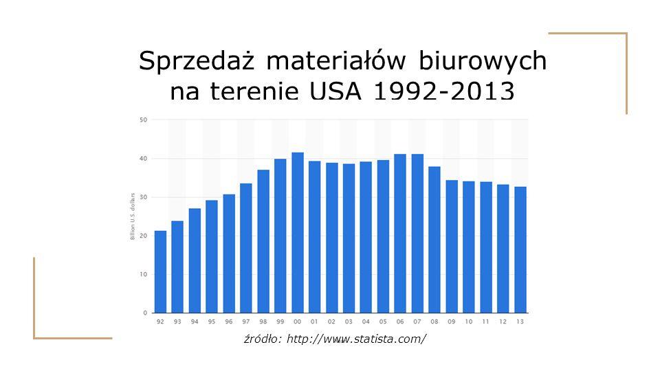 Sprzedaż materiałów biurowych na terenie USA 1992-2013