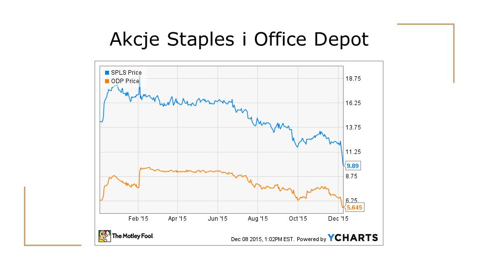 Akcje Staples i Office Depot