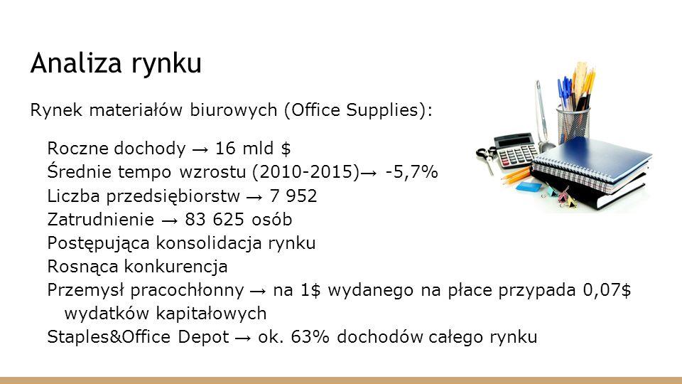 Analiza rynku Rynek materiałów biurowych (Office Supplies):