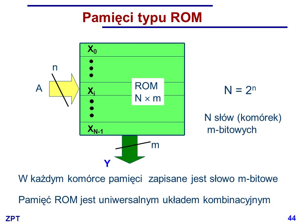 Pamięci typu ROM N = 2n n ROM A N  m N słów (komórek) m-bitowych m Y
