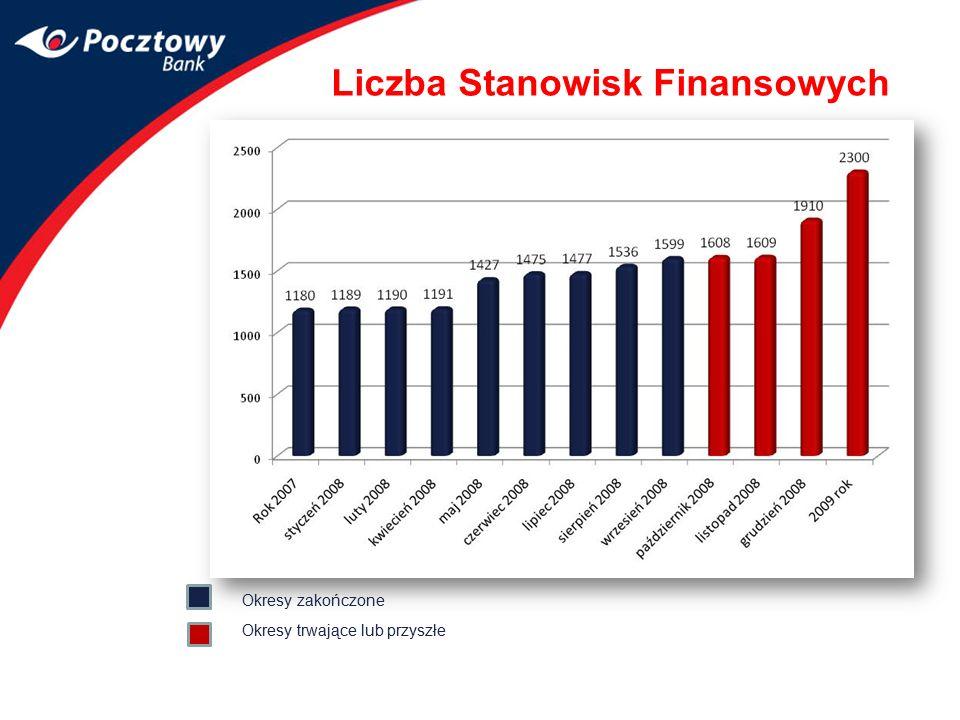 Liczba Stanowisk Finansowych
