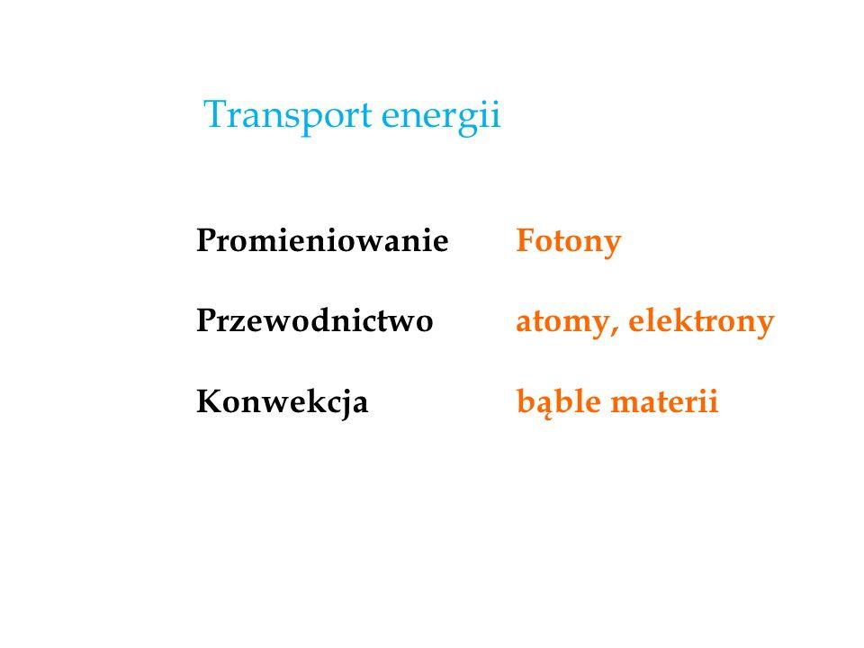 Transport energii Promieniowanie Przewodnictwo Konwekcja Fotony
