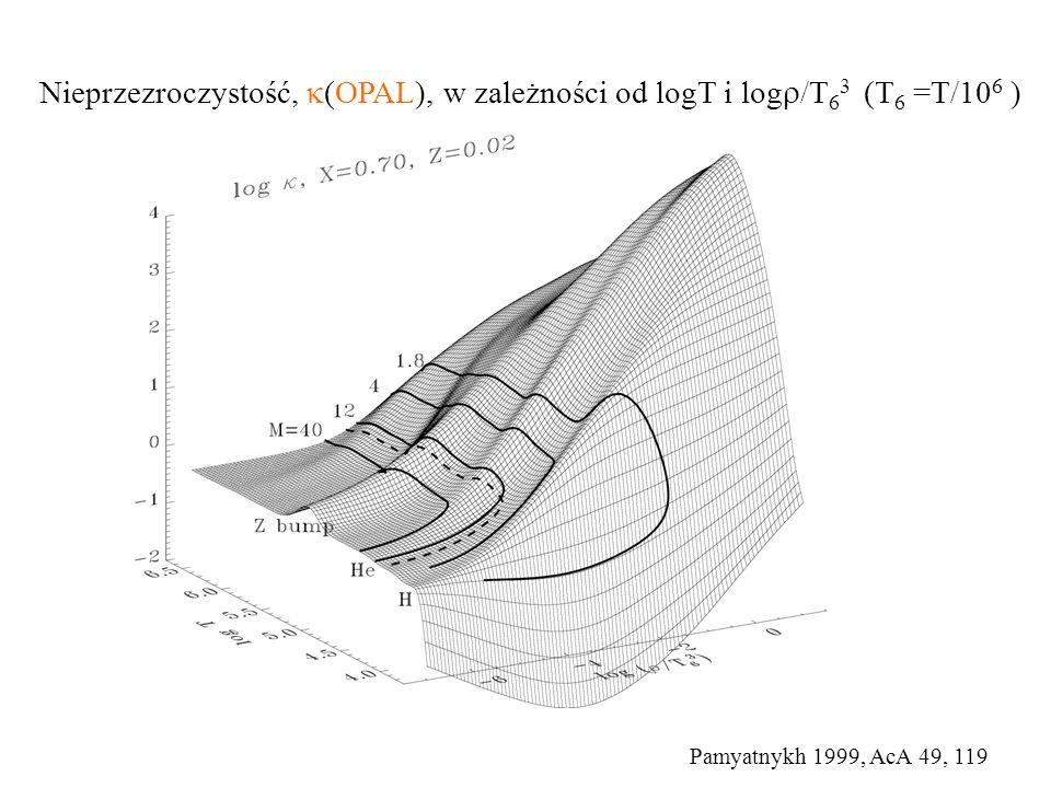 Nieprzezroczystość, (OPAL), w zależności od logT i log/T63 (T6 =T/106 )