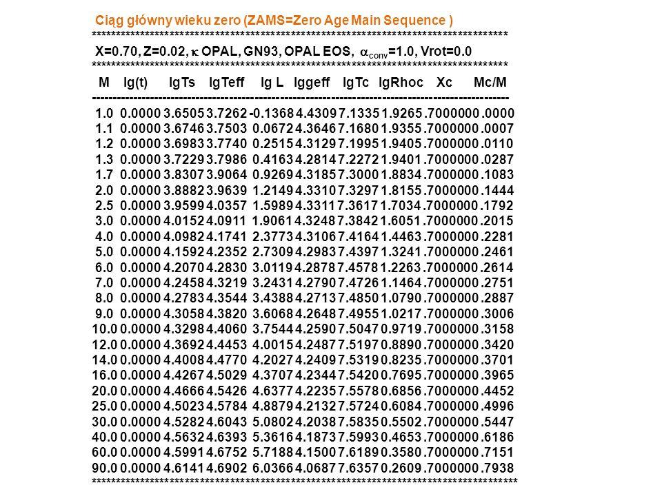 Ciąg główny wieku zero (ZAMS=Zero Age Main Sequence )