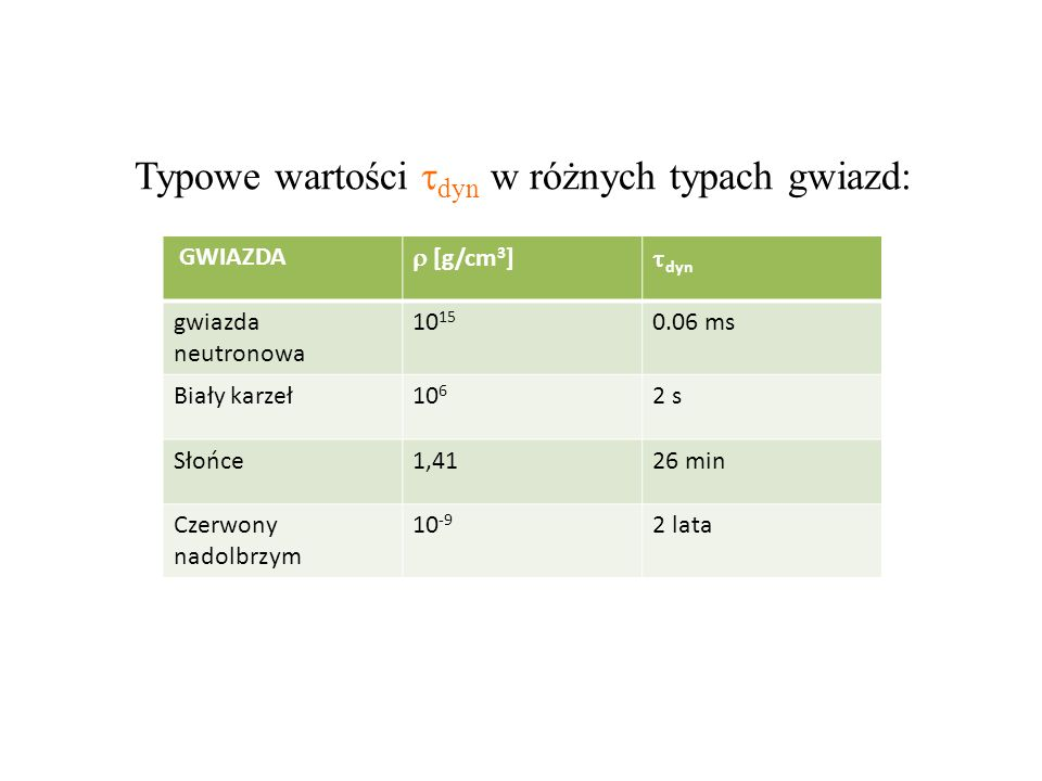 Typowe wartości dyn w różnych typach gwiazd:
