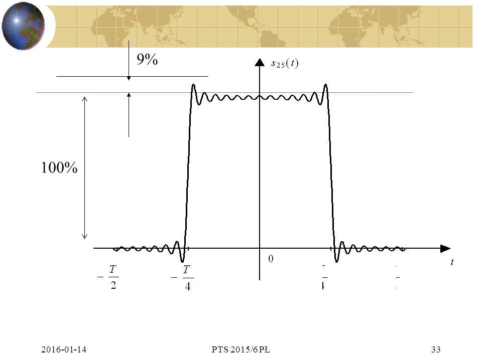 9% 100% 2017-04-26 PTS 2015/6 PŁ