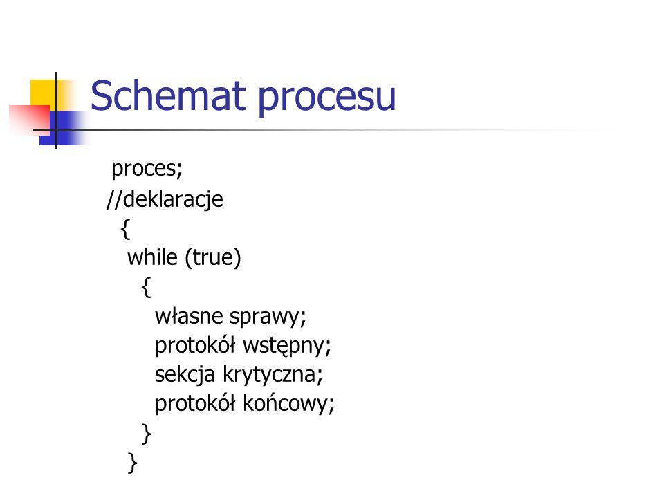 Schemat procesu proces; //deklaracje { while (true) własne sprawy;