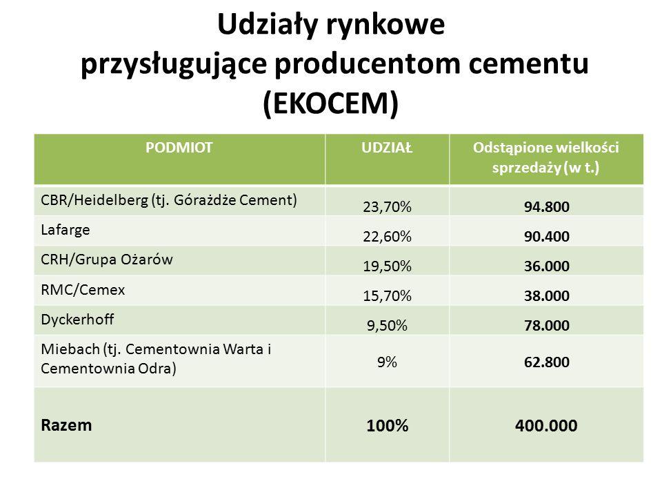 Udziały rynkowe przysługujące producentom cementu (EKOCEM)
