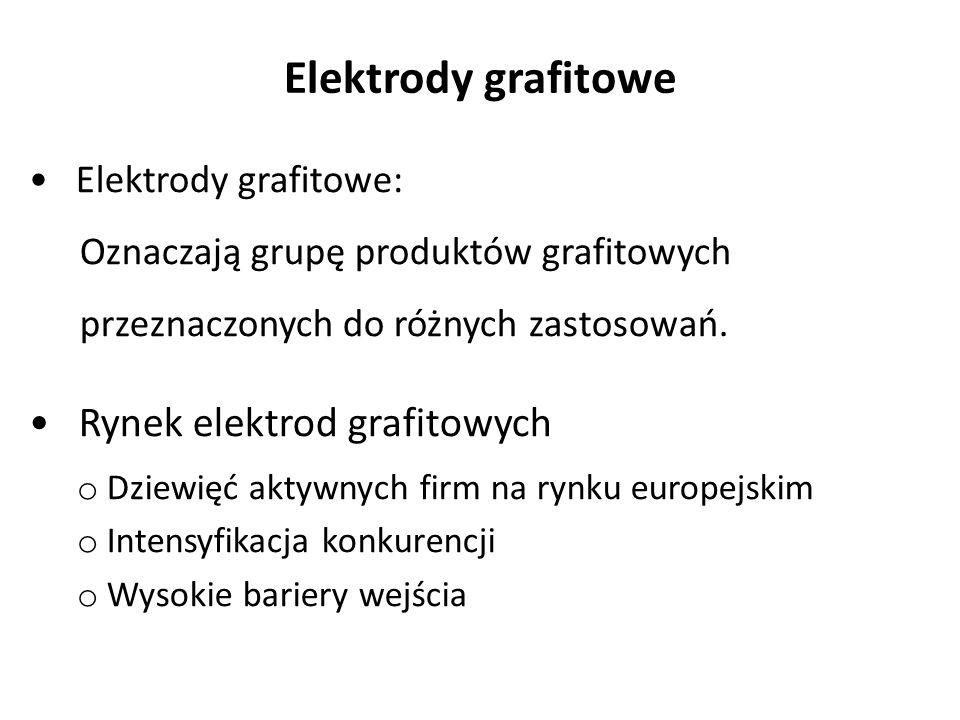 Elektrody grafitowe Rynek elektrod grafitowych Elektrody grafitowe: