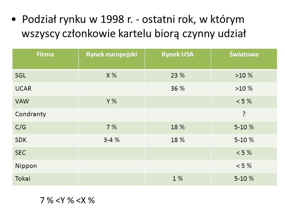 Podział rynku w 1998 r. - ostatni rok, w którym