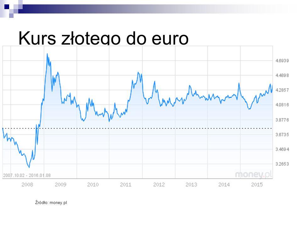 Kurs złotego do euro Źródło: money.pl Źródło: money.pl