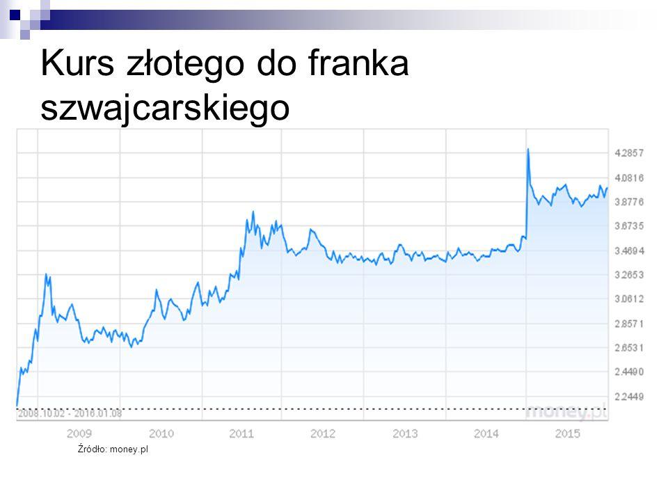 Kurs złotego do franka szwajcarskiego
