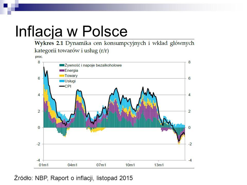 Inflacja w Polsce Źródło: NBP, Raport o inflacji, listopad 2015
