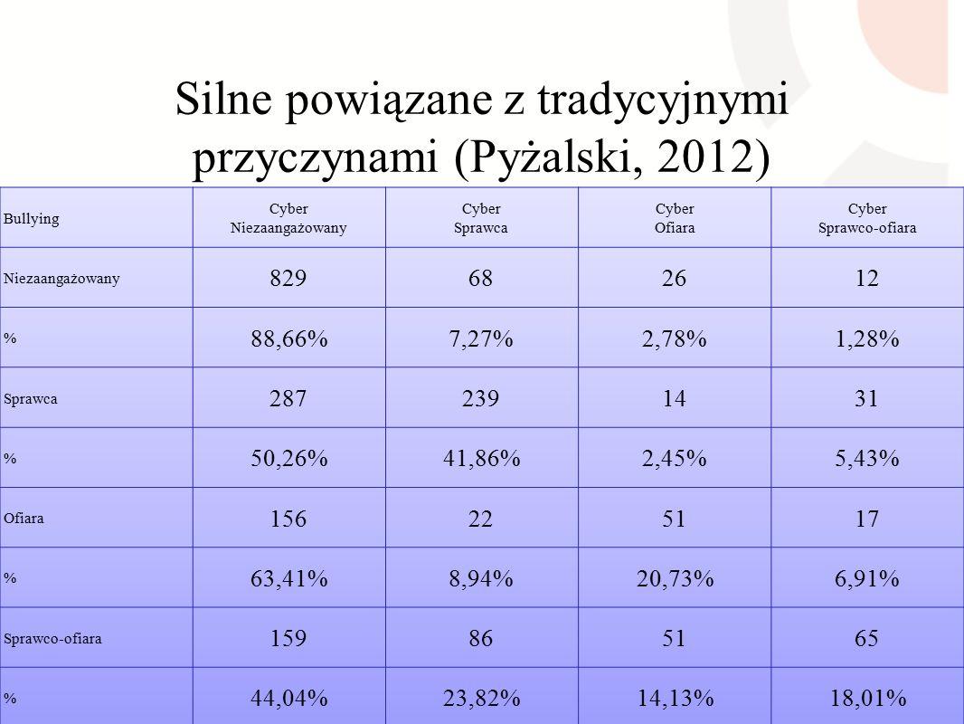 Silne powiązane z tradycyjnymi przyczynami (Pyżalski, 2012)
