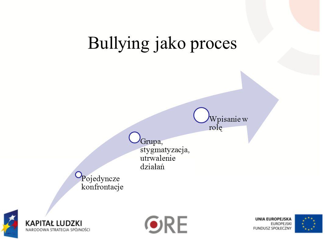 Bullying jako proces Wpisanie w rolę