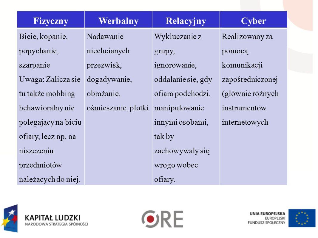 Fizyczny Werbalny Relacyjny Cyber