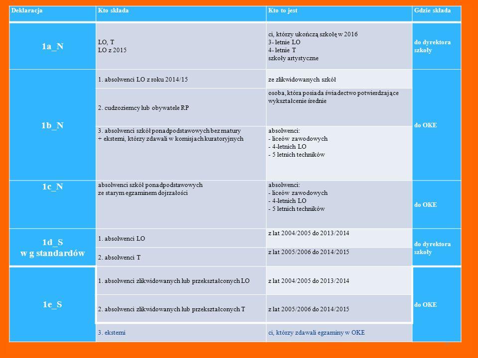 1a_N 1b_N 1c_N 1d_S w g standardów 1e_S
