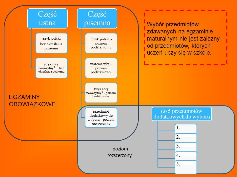 Część ustna bez określania poziomu. język polski. język obcy nowożytny* bez określania poziomu.