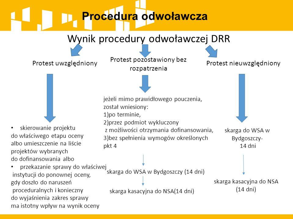 Wynik procedury odwoławczej DRR