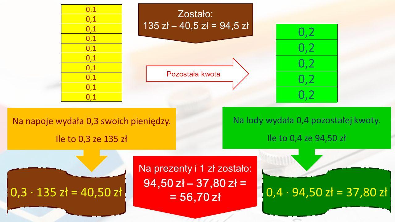 0,1 135 zł. (1 całość) Zostało: 135 zł – 40,5 zł = 94,5 zł. 0,1. 0,1. 0,2. 94,5 zł. (1 całość)