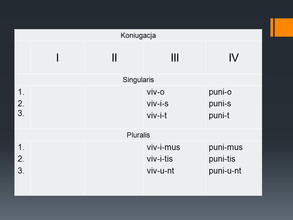 I II III IV 1. 2.3. viv-o viv-i-s viv-i-t puni-o puni-s puni-t 2. 3.