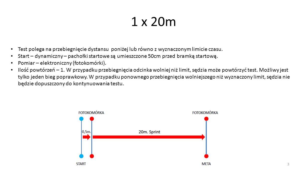 1 x 20m Test polega na przebiegnięcie dystansu poniżej lub równo z wyznaczonym limicie czasu.