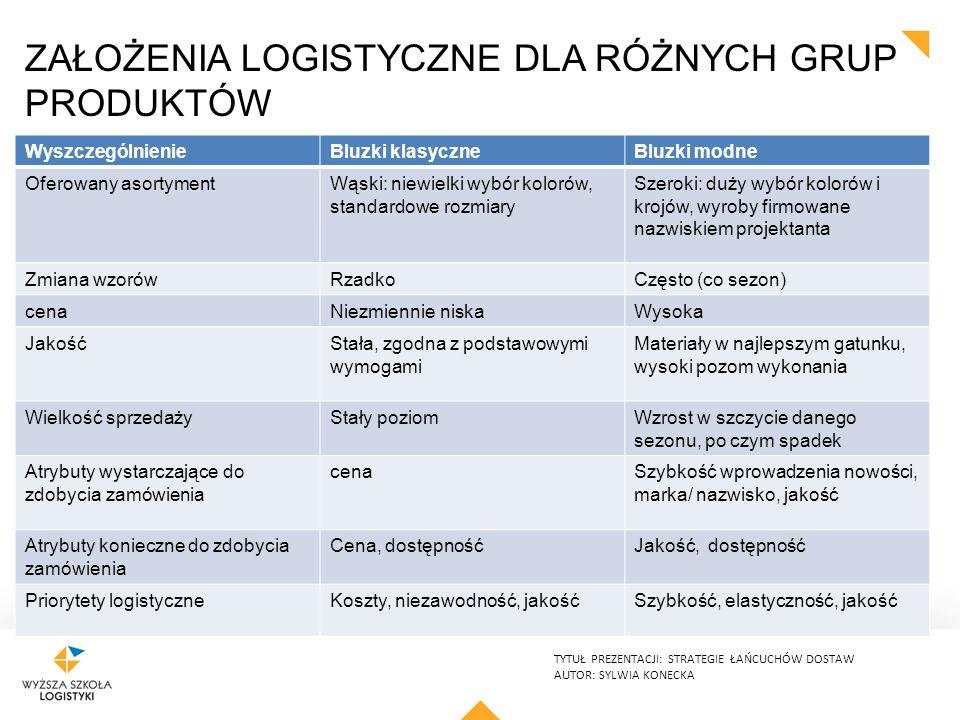 Założenia logistyczne dla różnych grup produktów
