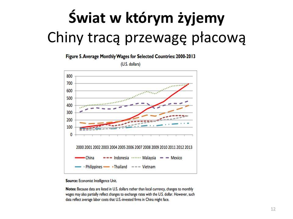 Świat w którym żyjemy Chiny tracą przewagę płacową