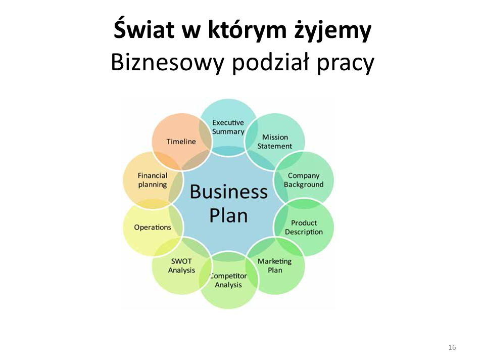 Świat w którym żyjemy Biznesowy podział pracy