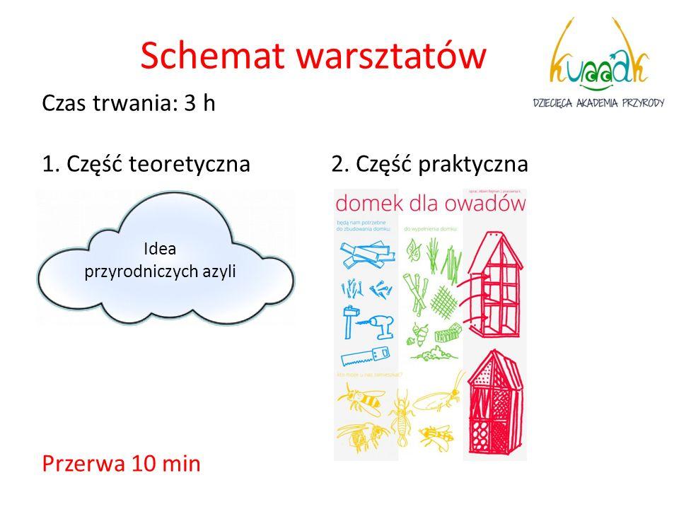 Schemat warsztatów Czas trwania: 3 h 1. Część teoretyczna 2. Część praktyczna Przerwa 10 min Idea.