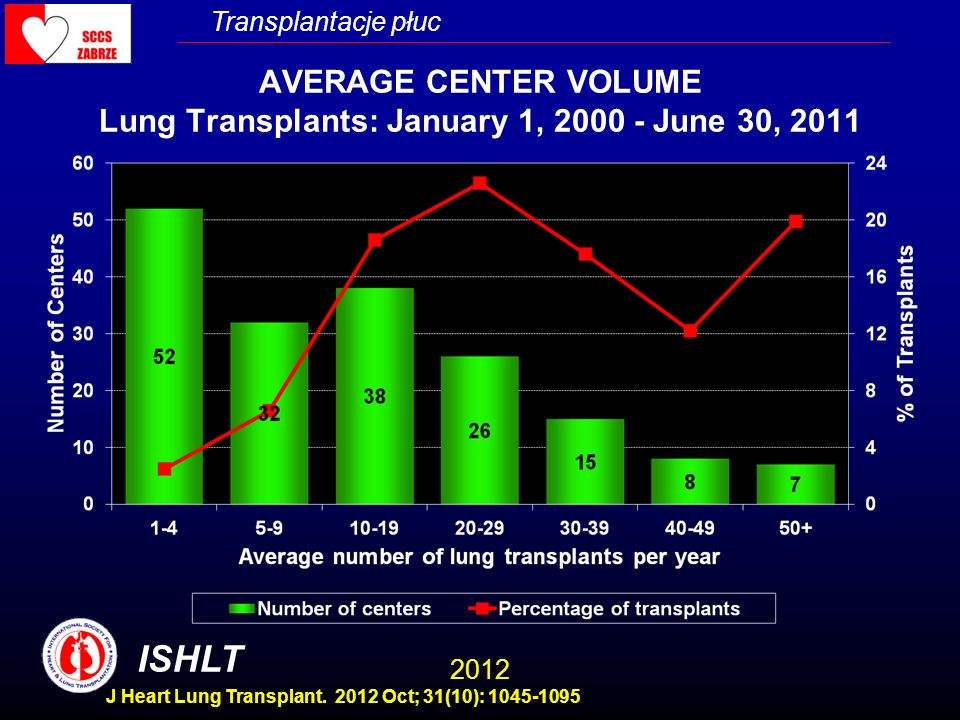 AVERAGE CENTER VOLUME Lung Transplants: January 1, 2000 - June 30, 2011