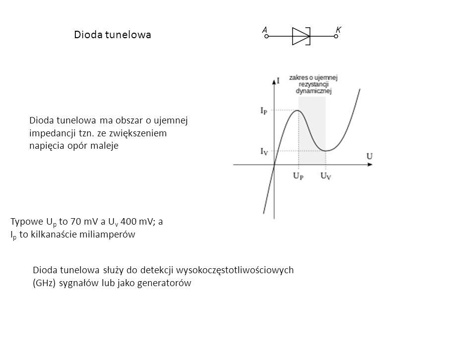Dioda tunelowa Dioda tunelowa ma obszar o ujemnej impedancji tzn. ze zwiększeniem napięcia opór maleje.