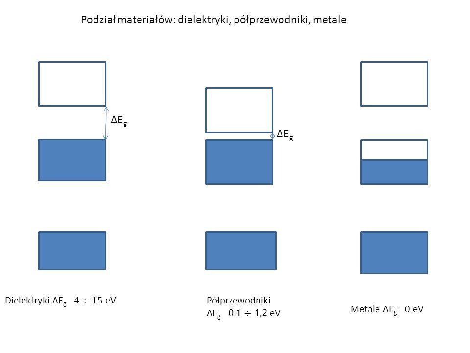 Podział materiałów: dielektryki, półprzewodniki, metale