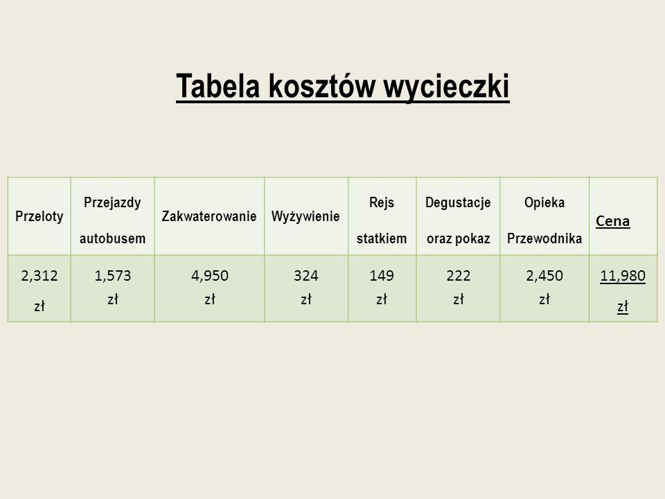 Tabela kosztów wycieczki